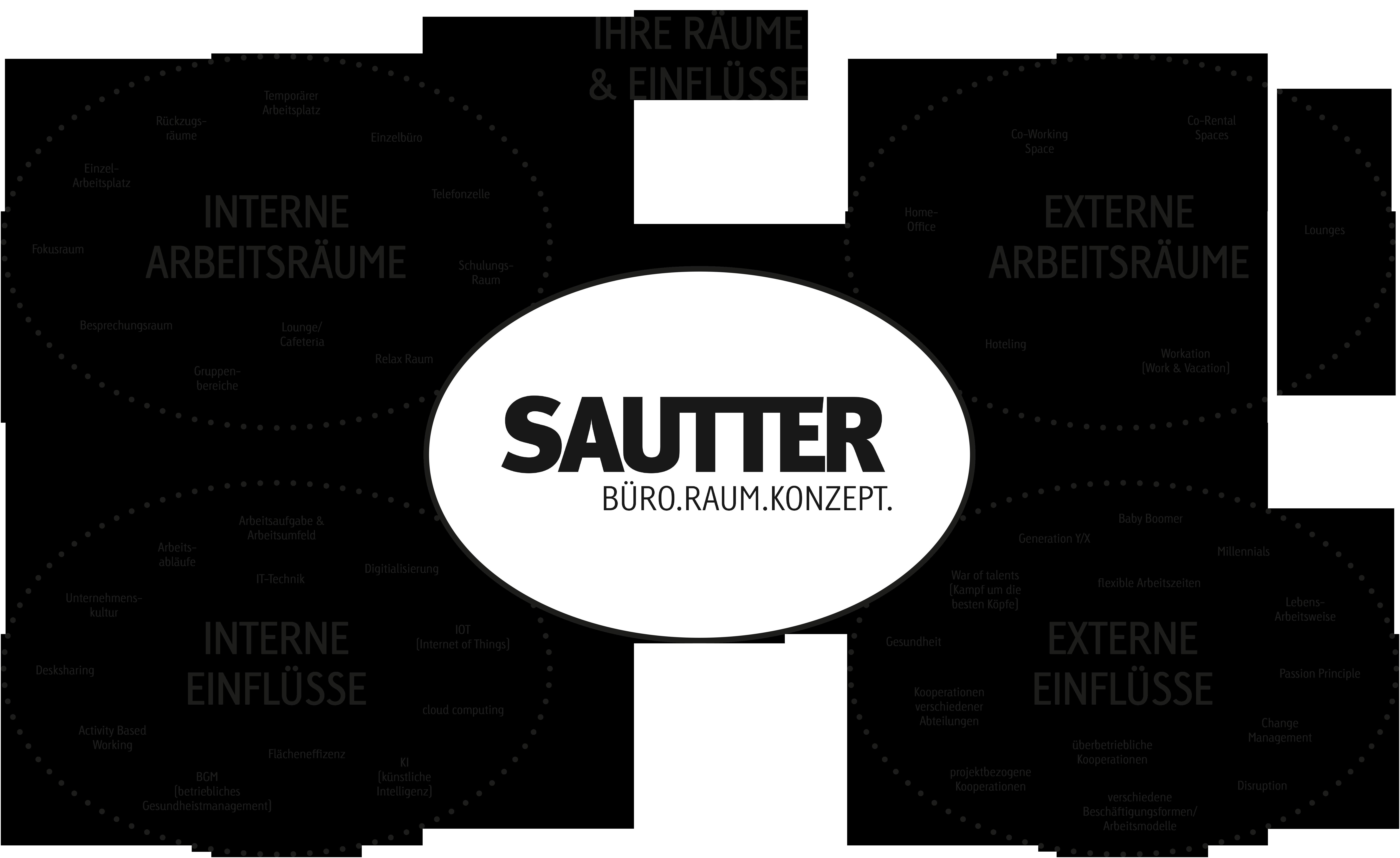 Mindmap_Sautter